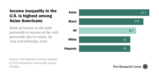 Racial and ethnic income inequality in America: 5 key findings | Pew Research Center