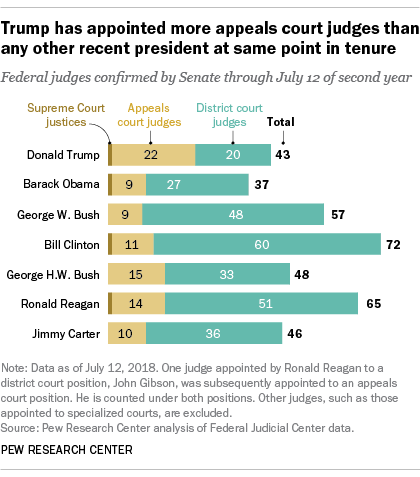 Trump has appointed more appeals court judges than any other recent president at same point in tenure