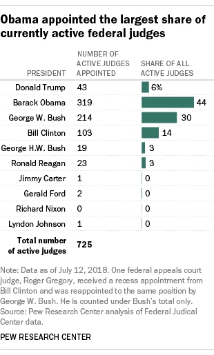 Obama appointed the largest share of currently active federal judges