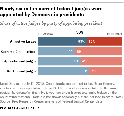 Nearly six-in-ten current federal judges were appointed by Democratic presidents