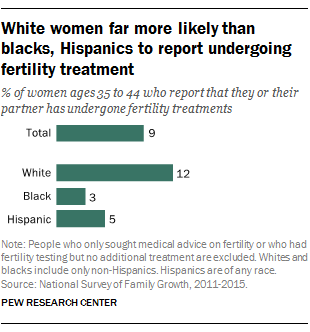 White women far more likely than blacks, Hispanics to report undergoing fertility treatment