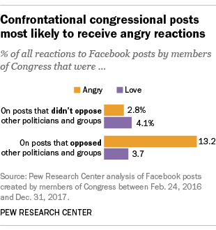 Confrontational congressional posts most likely to receive angry reactions