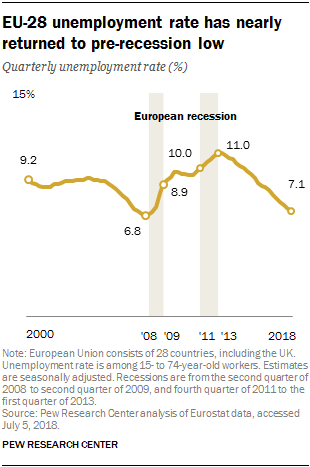 EU-28 unemployment rate has nearly returned to pre-recession low