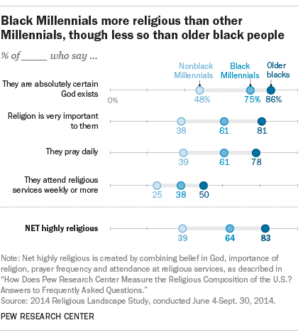 Black Millennials more religious than other Millennials, though less so than older black people
