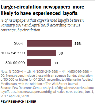 Larger-circulation newspapers more likely to have experienced layoffs