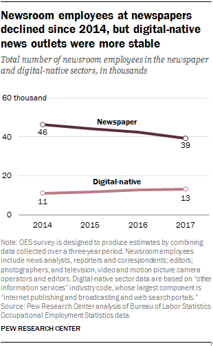 Newsroom employees at newspapers declined since 2014, but digital-native news outlets were more stable