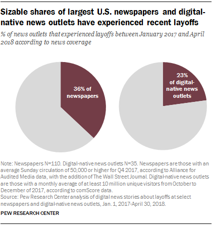 Sizable shares of largest U.S. newspapers and digital-native news outlets have experienced recent layoffs