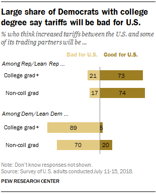 Large share of Democrats with college degree say tariffs will be bad for U.S.