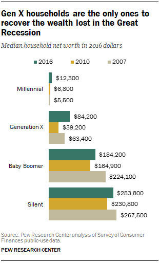 Gen X households are the only ones to recover the wealth lost in the Great Recession