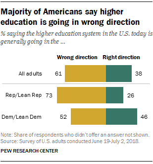 Majority of Americans say higher education is going in wrong direction
