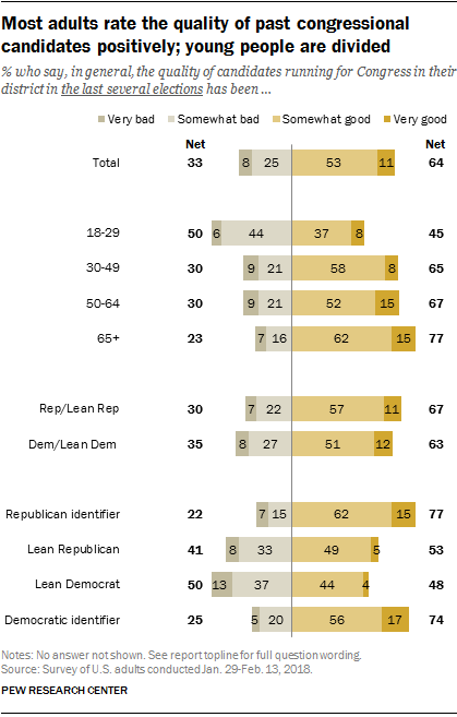 Most adults rate the quality of past congressional candidates positively; young people are divided