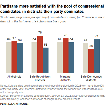 Partisans more satisfied with the pool of congressional candidates in districts their party dominates