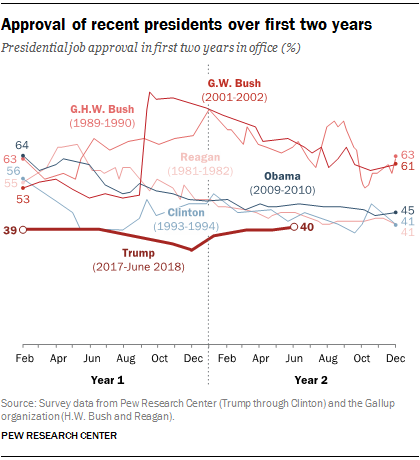 Approval of recent president over first two years