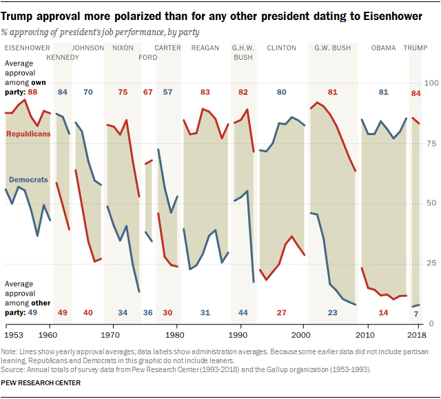Trump approval more polarized than for any other president dating to Eisenhower