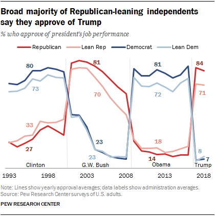 Broad majority of Republican-leaning independents say they approve of Trump