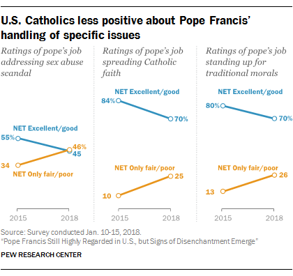 U.S. Catholics less positive about Pope Francis' handling of specific issues