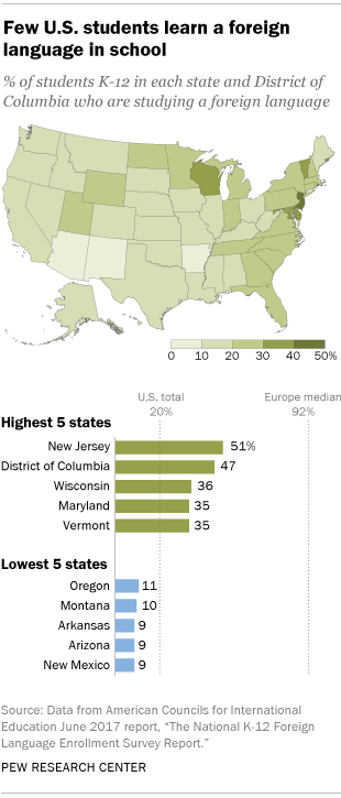 Few U.S. students learn a foreign language in school