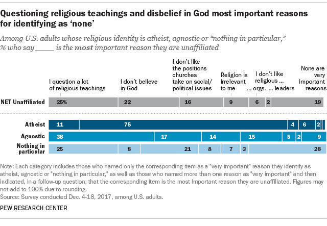 Questioning religious teaching and disbelief in God most important reasons for identifying as 'none'