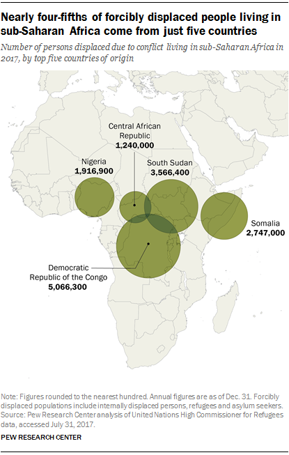 Nearly four-fifths of forcibly displaced people living in sub-Saharan Africa come from just five countries
