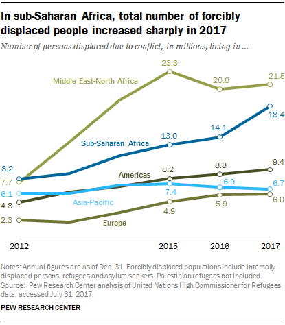 In sub-Saharan Africa, total number of forcibly displaced people increased sharply in 2017
