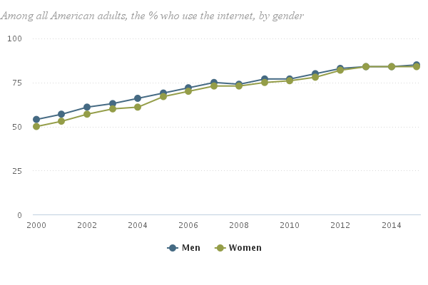 Gender Parity Has Been the Norm In Internet Usage | Pew Research Center