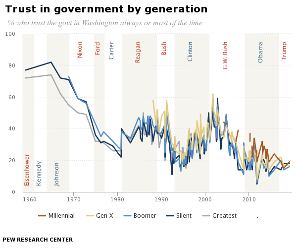 Trust in government by generation | Pew Research Center