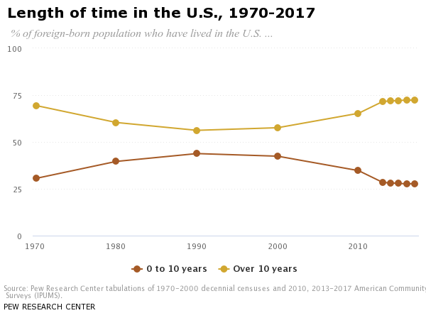 Length of time in the U S , 1970-2017 | Pew Research Center