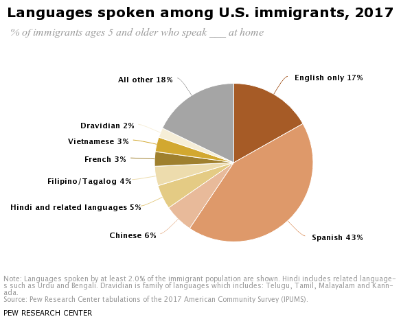 Languages spoken among U S  immigrants, 2017   Pew Research