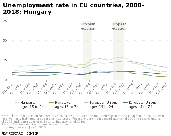Unemployment rate in EU countries, 2000-2018: Hungary | Pew Research