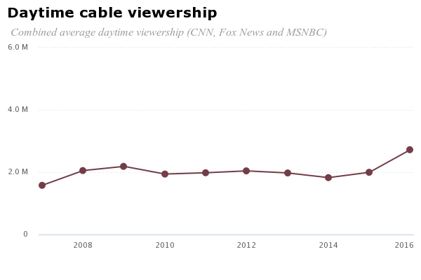 Daytime cable viewership | Pew Research Center