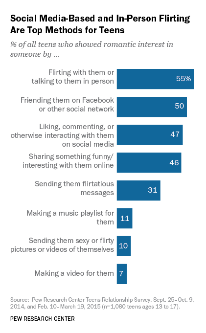 Teen Voices: Dating in the Digital Age | Pew Research Center