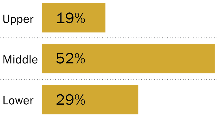 Are you in the U S  middle class? Try our income calculator | Pew