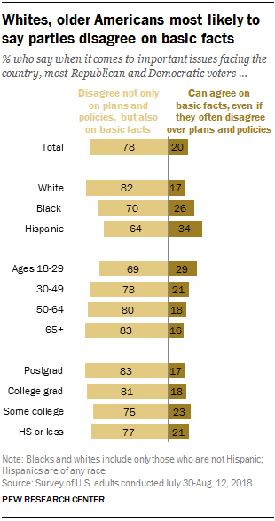 Whites, older Americans most likely to say parties disagree on basic facts