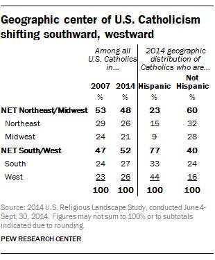 Geographic center of U.S. Catholicism shifting southward, westward