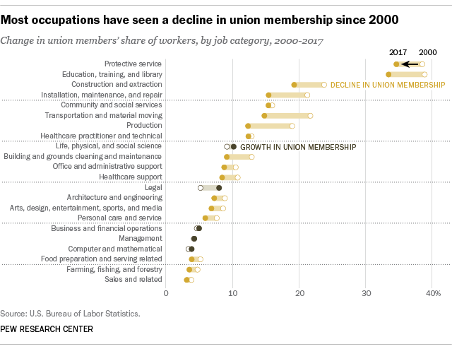 Most occupations have seen a decline in union membership since 2000