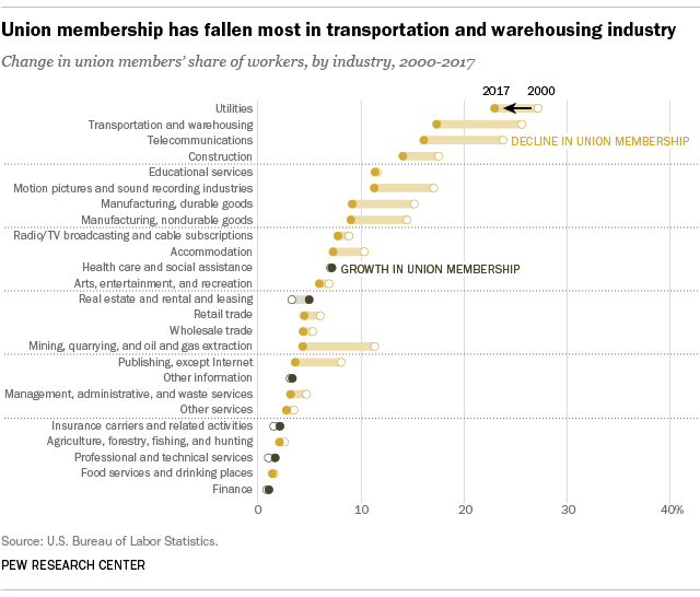 Union membership has fallen most in transportation and warehousing industry