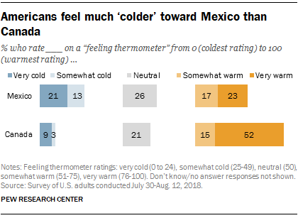 Americans feel much 'colder' toward Mexico than Canada