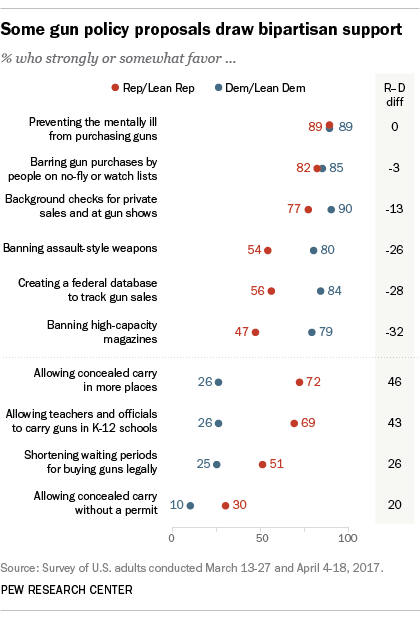Some gun policy proposals draw bipartisan support