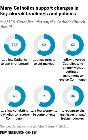Many Catholics support changes in key church teachings and policies