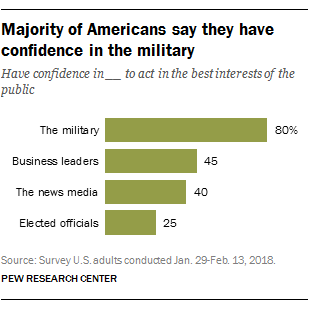 Majority of Americans say they have confidence in the military