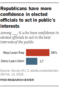 Republicans have more confidence in elected officials to act in public's interests