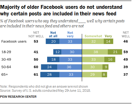Majority of older Facebook users do not understand why certain posts are included in their news feed
