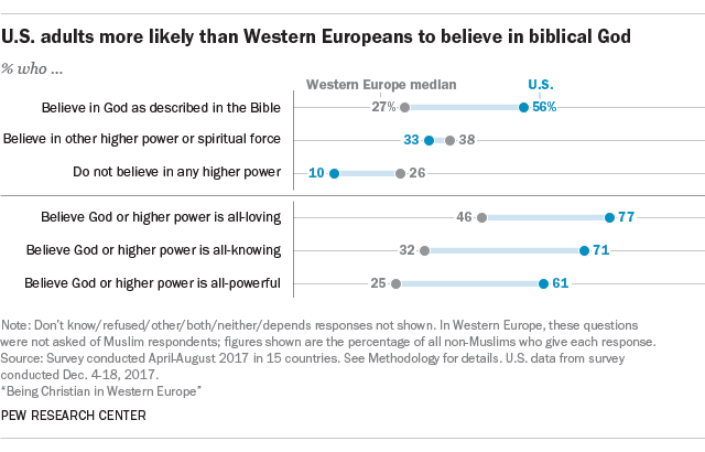 U.S adults more likely than Western Europeans to believe in biblical God