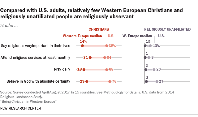 Compared with U.S. adults, relatively few Western European Christians and religiously unaffiliated people are religiously observant