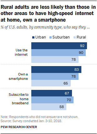 Rural adults are less likely than those in other areas to have high-speed internet at home, own a smartphone