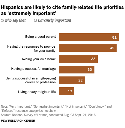 Hispanics are likely to cite family-related life priorities as 'extremely important'