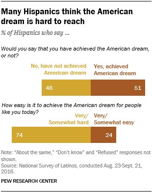 Many Hispanics think the American dream is hard to reach
