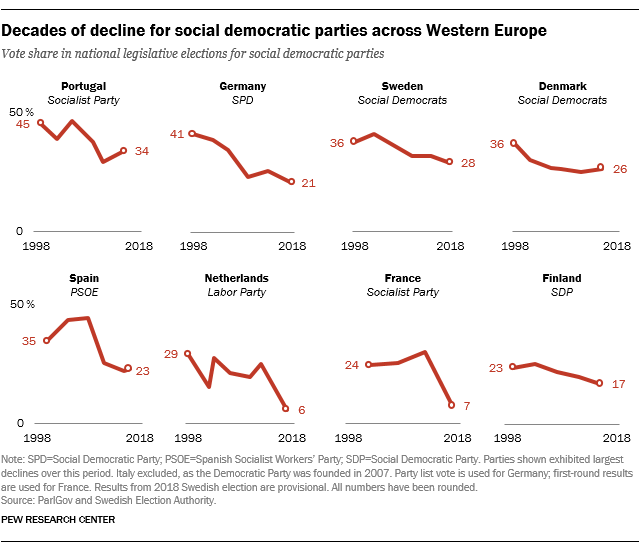 Decades of decline for social democratic parties across Western Europe