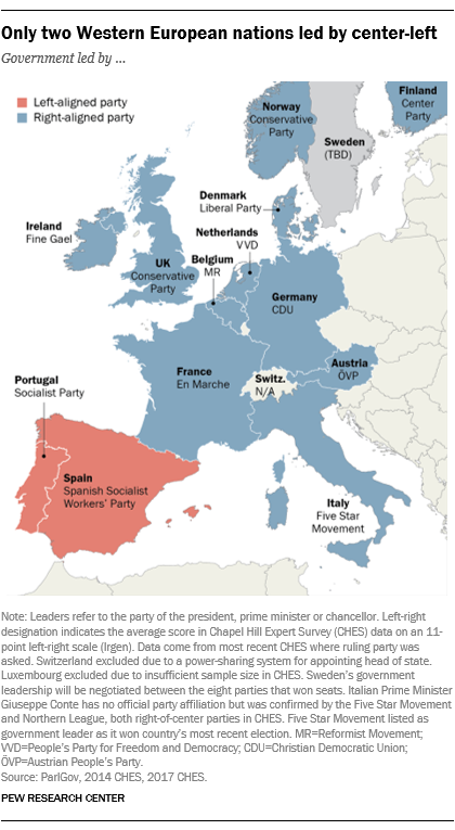 Only two Western European nations led by center-left
