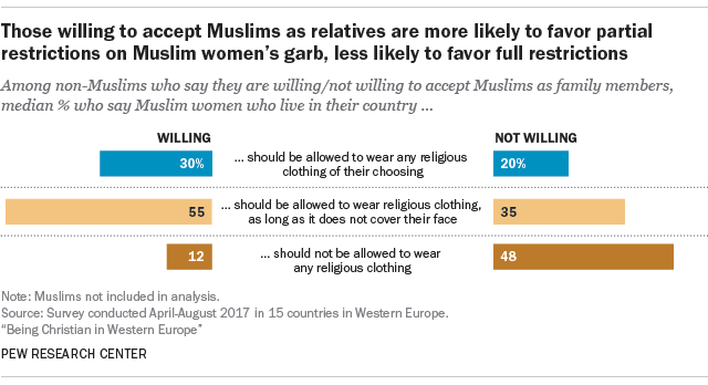 Those willing to accept Muslims as relatives are more likely to favor partial restrictions on Muslim women's garb, less likely to favor full restrictions